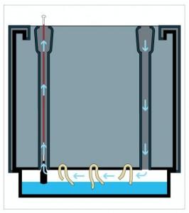 Zelfwateringssysteem